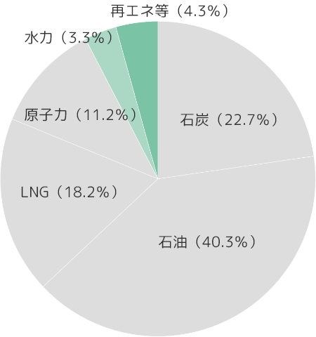 2010年度グラフ