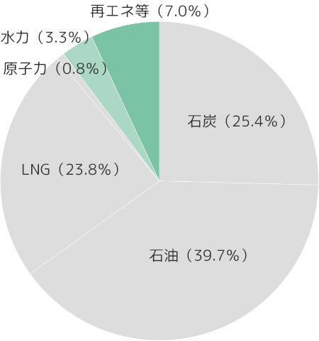 2016年度グラフ